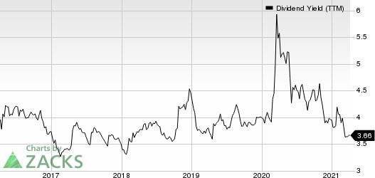Royal Bank Of Canada Dividend Yield (TTM)