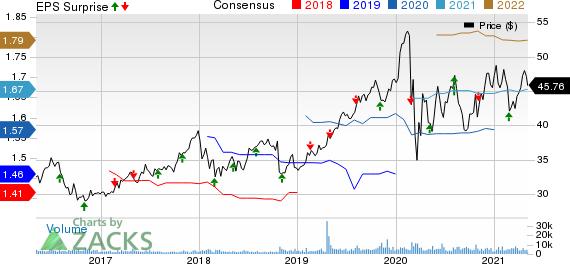Essential Utilities Inc. Price, Consensus and EPS Surprise