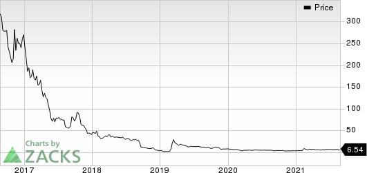 BioPath Holdings, Inc. Price