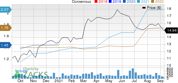 Farmers National Banc Corp. Price and Consensus