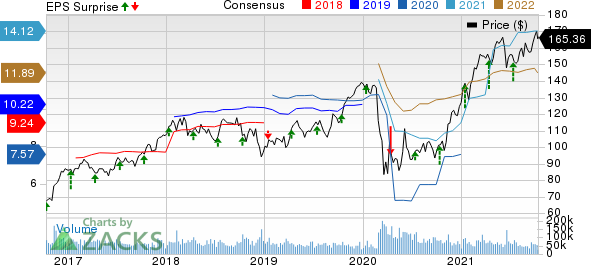 JPMorgan Chase & Co. Price, Consensus and EPS Surprise