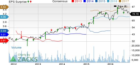 Hasbro (HAS) Q3 Earnings Outperform Estimates, Rise Y/Y