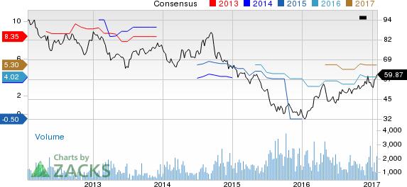 POSCO (PKX) Reverses to Earnings in '16, Revenues Fall Y/Y