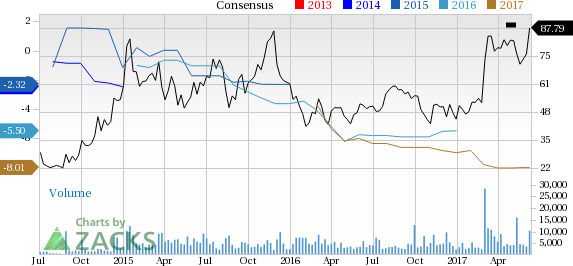Why Is Kite Pharma (KITE) Up 6.3% Since the Last Earnings Report?