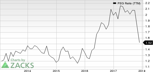 Jacobs Engineering Group Inc. PEG Ratio (TTM)