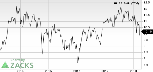 Arrow Electronics, Inc. PE Ratio (TTM)