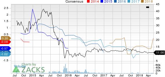 TerraForm Power, Inc. Price and Consensus
