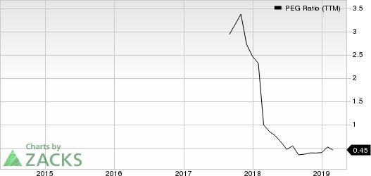 Macro Bank Inc. PEG Ratio (TTM)