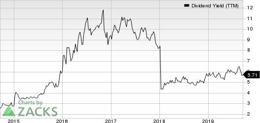 Waddell & Reed Financial, Inc. Dividend Yield (TTM)