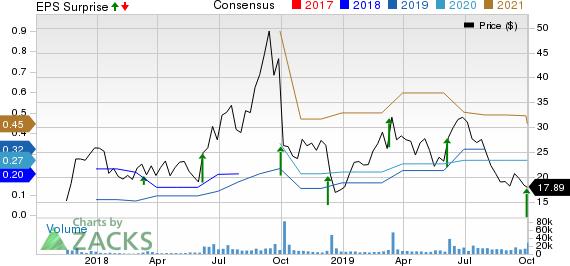 Stitch Fix, Inc. Price, Consensus and EPS Surprise