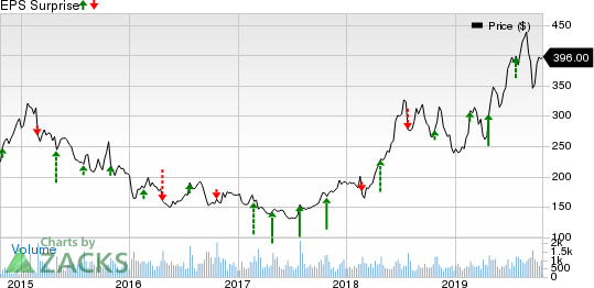 The Boston Beer Company, Inc. Price and EPS Surprise