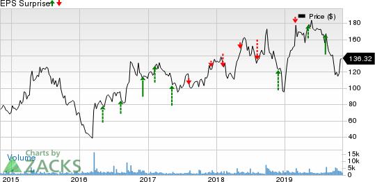 GW Pharmaceuticals PLC Price and EPS Surprise