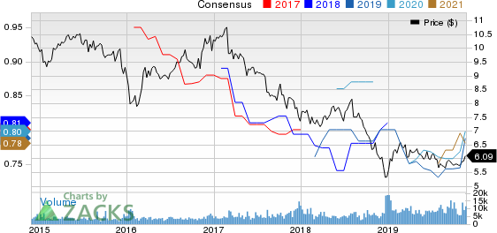 FS Investment Corporation Price and Consensus