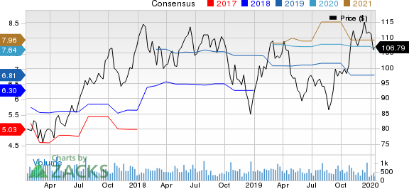 Kaiser Aluminum Corporation Price and Consensus