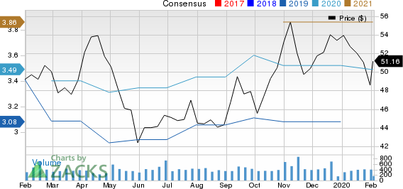 Standard Motor Products, Inc. Price and Consensus