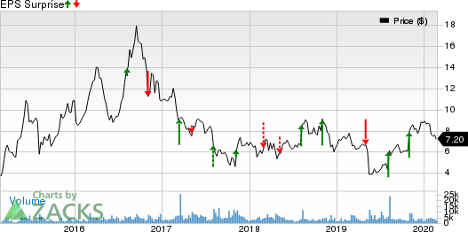 NeoPhotonics Corporation Price and EPS Surprise