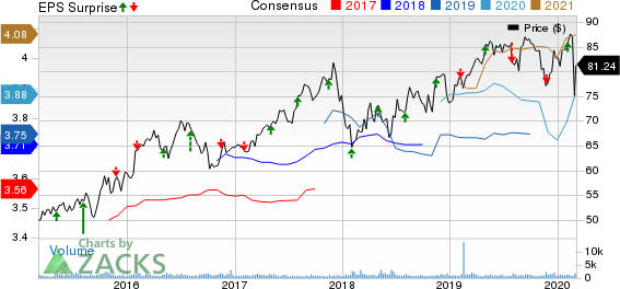 Spire Inc. Price, Consensus and EPS Surprise