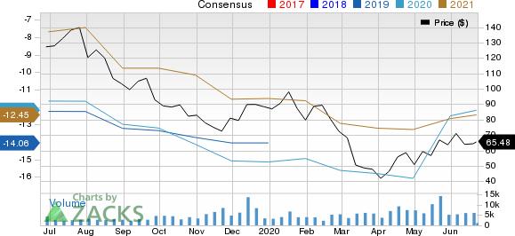 bluebird bio, Inc. Price and Consensus