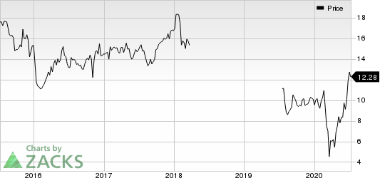 BrightSphere Investment Group Inc. Price