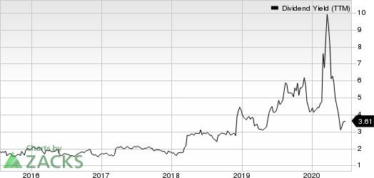 Big Lots, Inc. Dividend Yield (TTM)