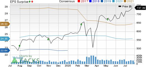 Equinix, Inc. Price, Consensus and EPS Surprise