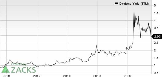 Apogee Enterprises, Inc. Dividend Yield (TTM)