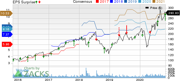 Facebook, Inc. Price, Consensus and EPS Surprise