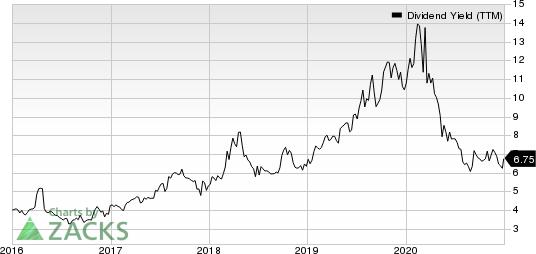 B&G Foods, Inc. Dividend Yield (TTM)