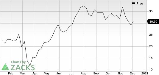 Pan American Silver Corp. Price