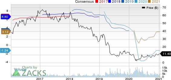 Tenneco Inc. Price and Consensus
