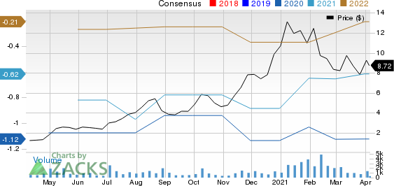 Capstone Turbine Corporation Price and Consensus