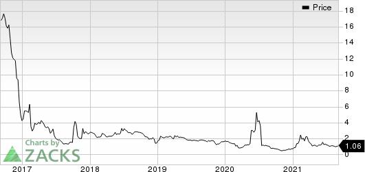 Celsion Corporation Price