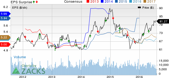 Entergy Corporation (ETR) Tops Q2 Earnings, Revises View