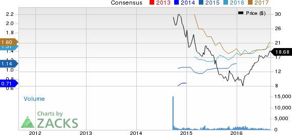 CONE Midstream (CNNX) Up to Strong Buy on Solid Results