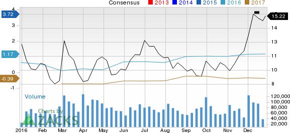 3 Reasons Momentum Stock Investors Will Love Transocean (RIG)