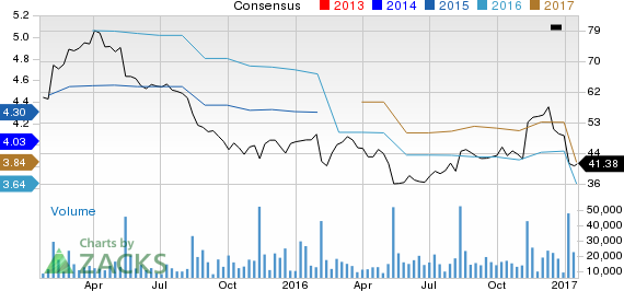 Why Kohl's (KSS) Could Be Positioned for a Slump