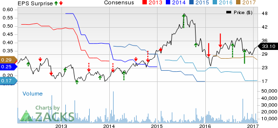 Fortinet (FTNT) Beats Q4 Earnings; Issues Robust Outlook