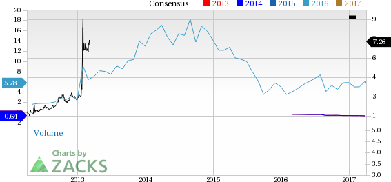 Why Is Keryx (KERX) Up 27.4% Since the Last Earnings Report?