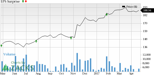Should You Buy General Dynamics (GD) Ahead of Earnings?