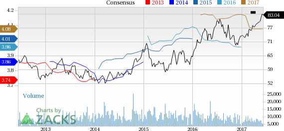 Why Is Consolidated Edison (ED) Up 5.7% Since the Last Earnings Report?