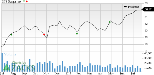 Invesco (IVZ) to Report Q2 Earnings: What's in the Cards?