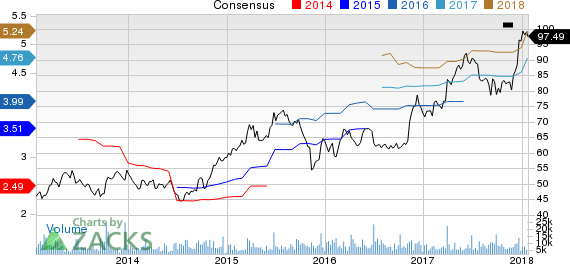 Darden Restaurants, Inc. Price and Consensus