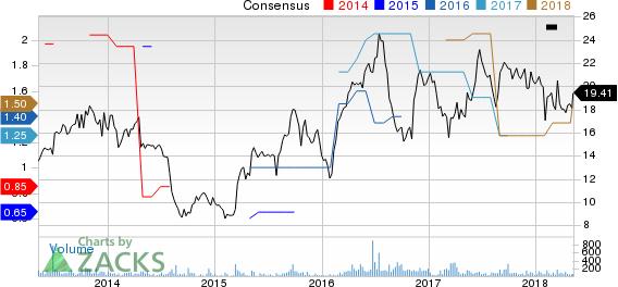 Delta Apparel, Inc. Price and Consensus