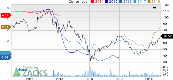 Anadarko Petroleum Corporation Price and Consensus
