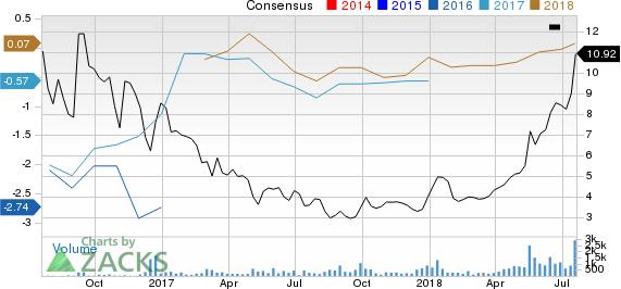 Lonestar Resources US Inc. Price and Consensus