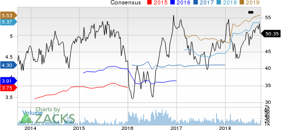 Penske Automotive Group, Inc. Price and Consensus