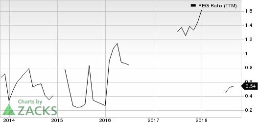 United Continental Holdings, Inc. PEG Ratio (TTM)