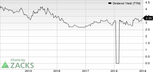 Evergy Inc. Dividend Yield (TTM)