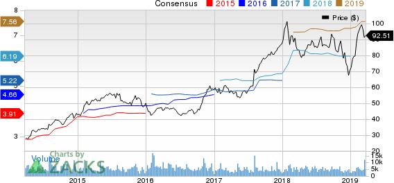 Spirit Aerosystems Holdings, Inc. Price and Consensus