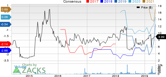Recro Pharma, Inc. Price and Consensus